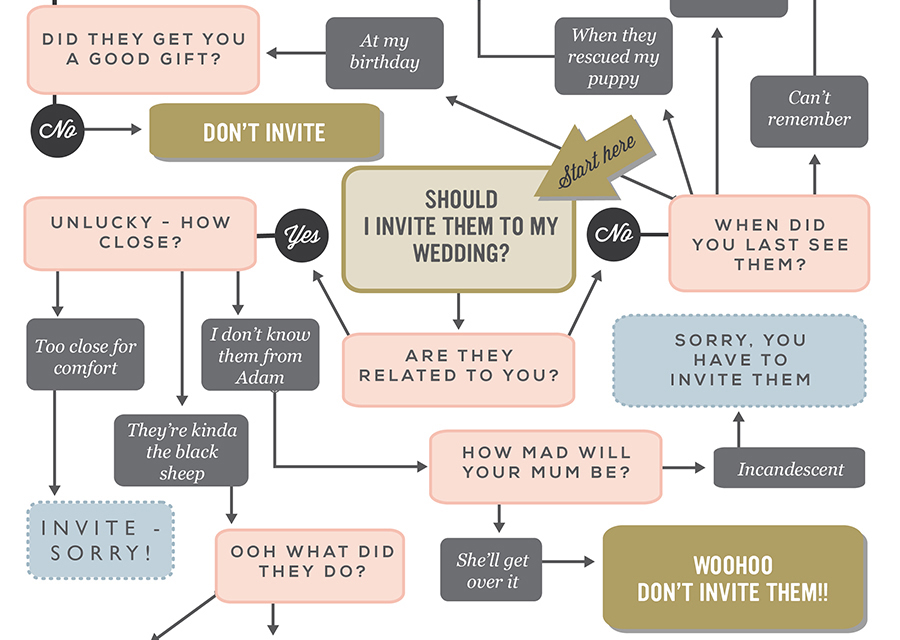 super fun helpful should i invite wedding guest infographic bridalpulse - Who To Invite To Wedding